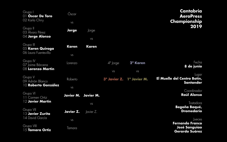 Resultados de la segunda edición del Cantabria AeroPress Championship celebrada en Santander el sábado 8 de junio de 2019.