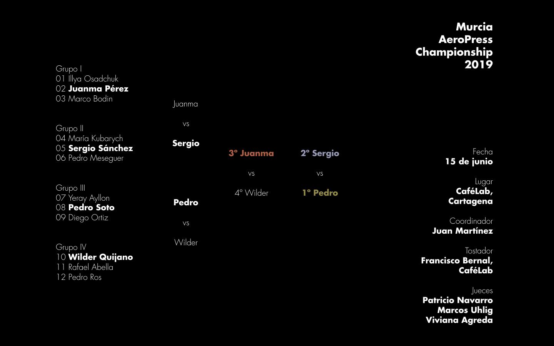 Resultados de la segunda edición del Murcia AeroPress Championship celebrada en Cartagena el sábado 15 de junio de 2019.