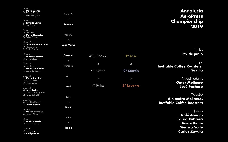 Resultados de la segunda edición del Andalucía AeroPress Championship celebrada en Sevilla el sábado 22 de junio de 2019.