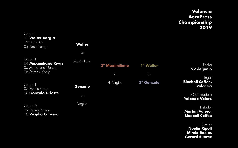 Resultados de la tercera edición del Valencia AeroPress Championship celebrada en Valencia el sábado 22 de junio de 2019.