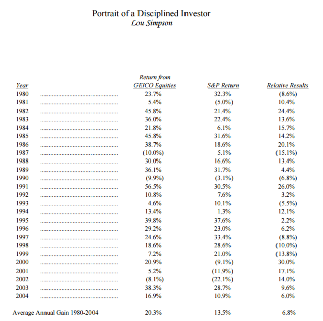 Source: Berkshire Hathaway 2004 Annual Report