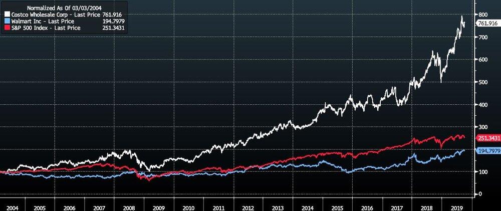 Costco vs Walmart vs S&P500 - 2004 - 2019 [Source Bloomberg]