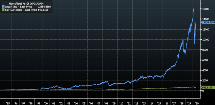 COPART Share Price vs S&P500 Normalised [Source: Bloomberg]