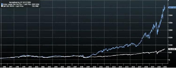 Estée Lauder vs SP500 1995-2021 [Source: Bloomberg]