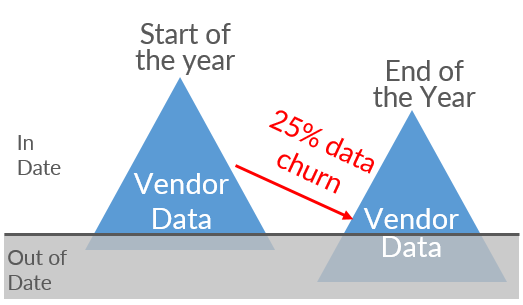 Data Churn Rate
