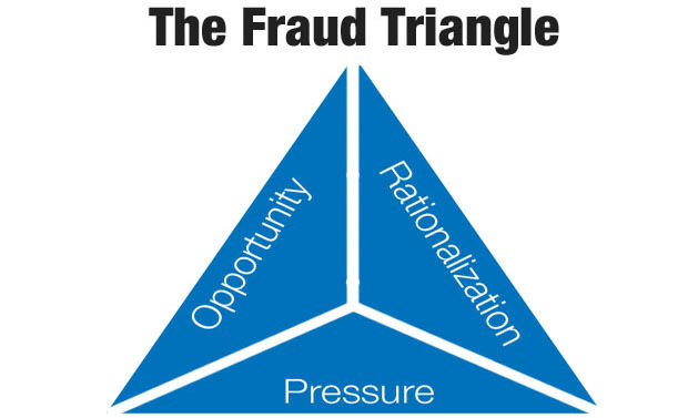 Credit: Fraud Triangle Developed by Donald Cressey