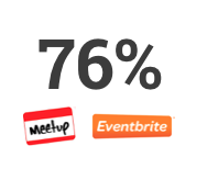 76% of respondents use meet ups as a support network.