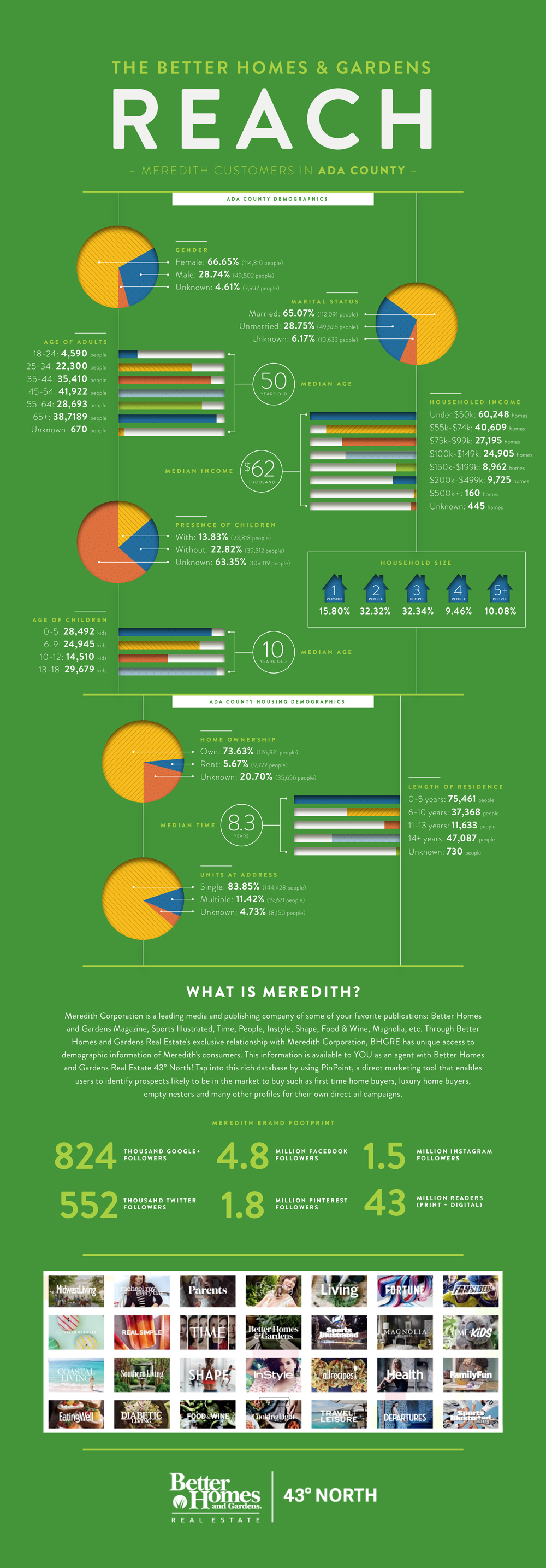 Pinpoint_Infographic_AdaCounty190621-01.jpg