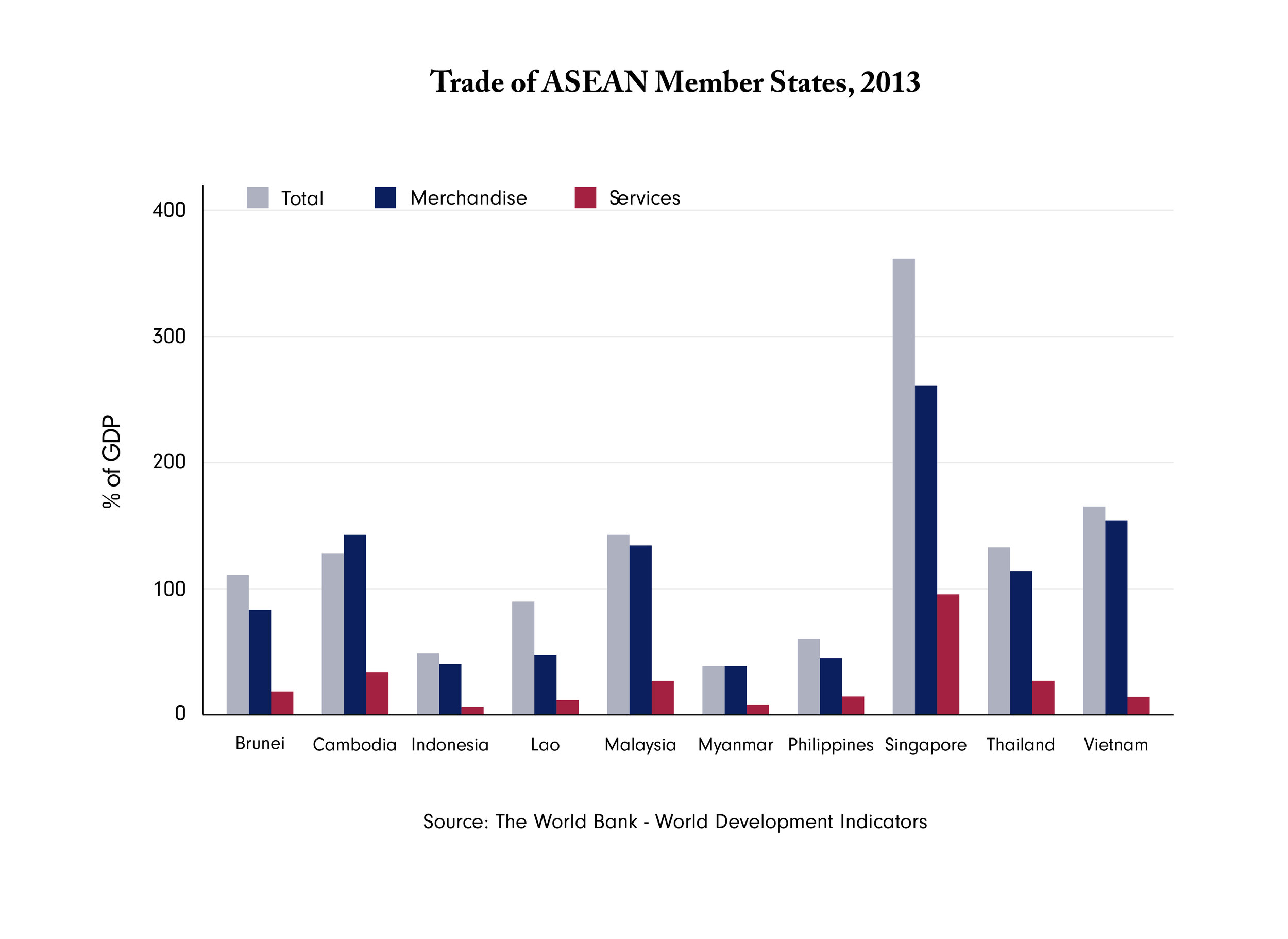 Figure 1 : ASEAN member states' trade in terms of GDP. Data for Myanmar are incomplete. Inconsistency in data for Cambodia originates from World Bank's data.