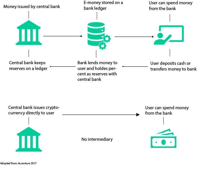 regulary vs cryptocurrency.jpg