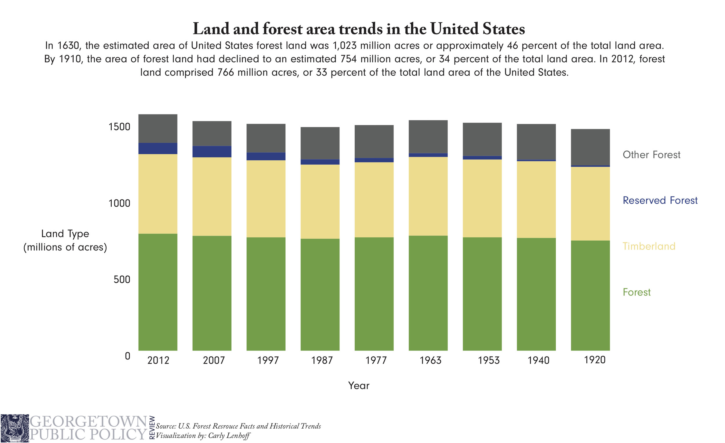 foresttrends pic.jpg