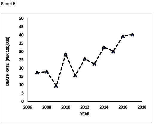 Figure 5 . Number of events and fatalities (Panel A) and death rates (Panel B) are plotted as a function of time from 2007 to 2017 ( N  = 20,189 events).