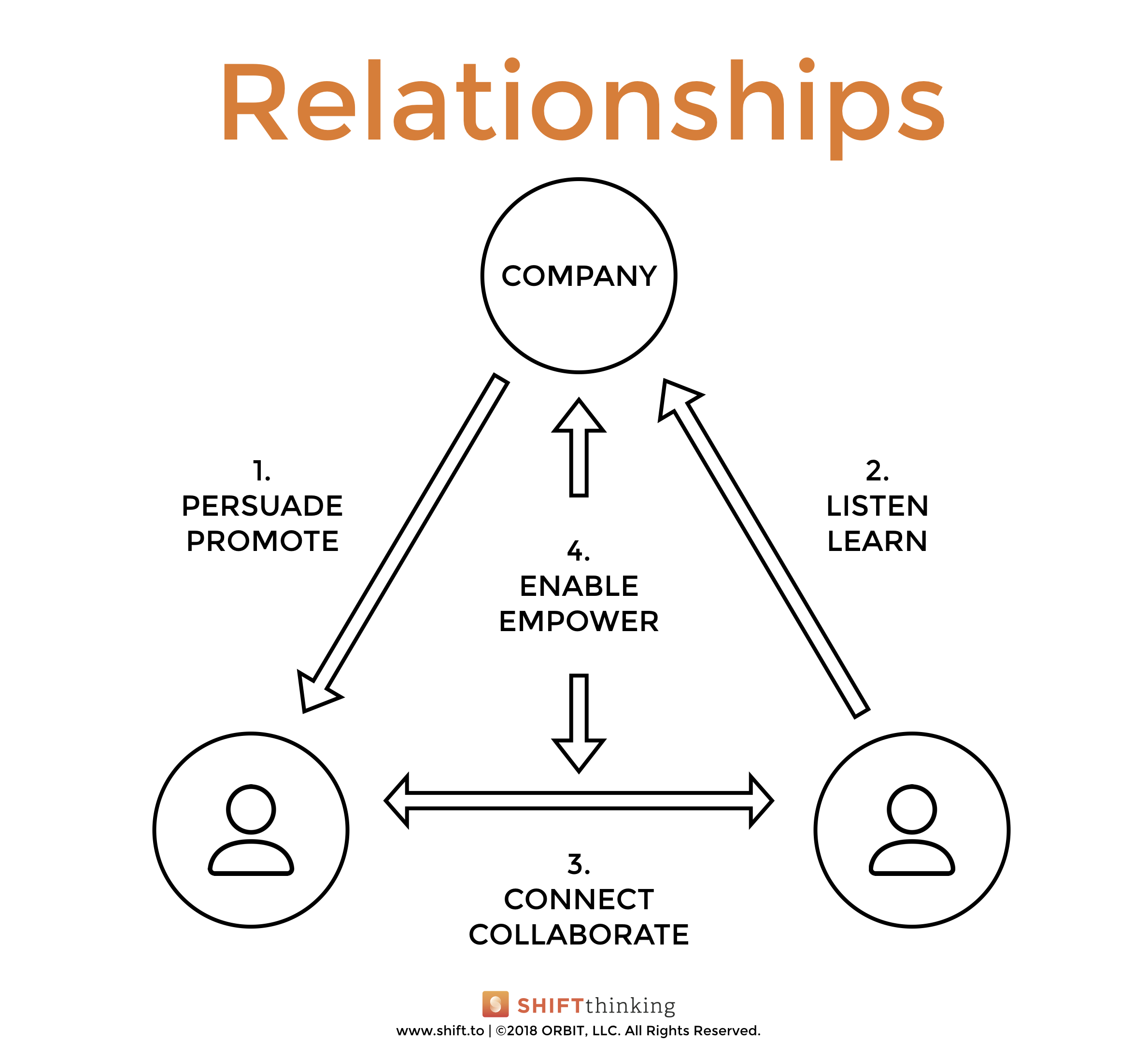 Brands are relationships.  This graphic shows four types of relationships companies can have with customers: 1. Persuade & promote; 2. Listen & learn; 3. Connect & collaborate; and 4. Enable & empower.