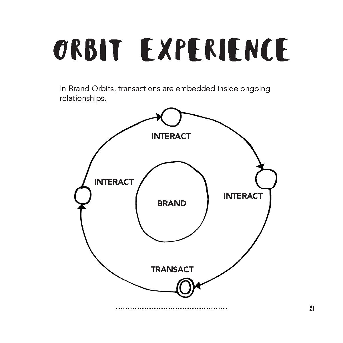 Brand Orbits - Mark Bonchek - September 2019_Page_23.png