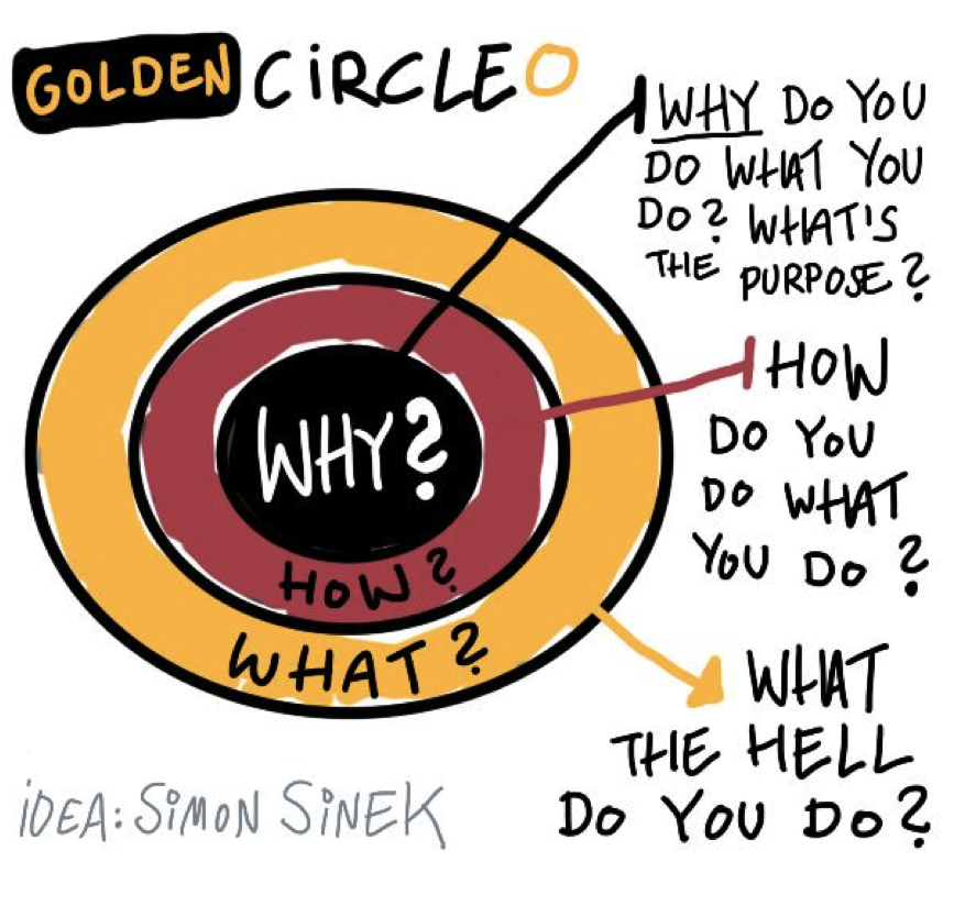 The Golden Circle Philosophy
