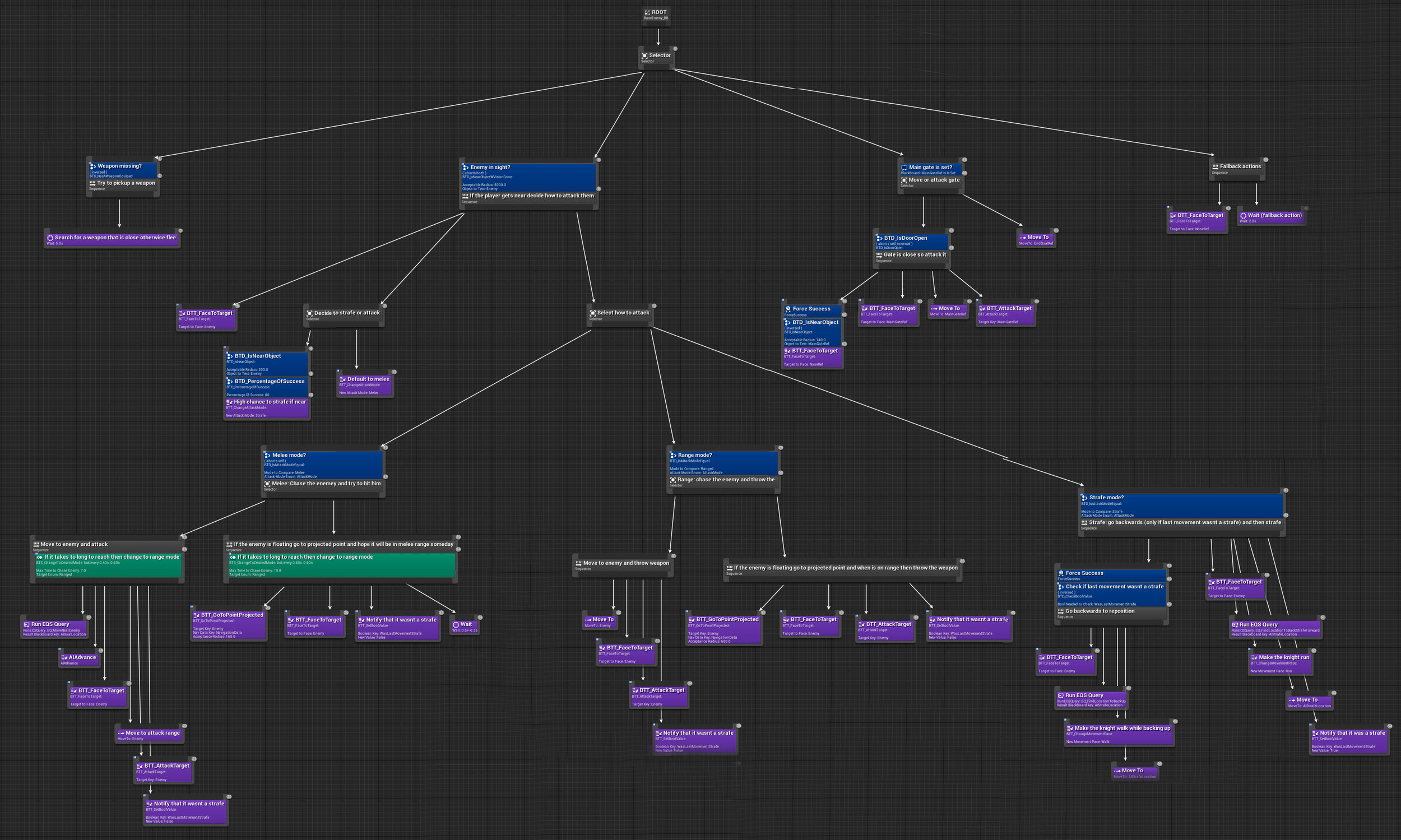 Work in progress of the Heroic Keeper's behavior tree