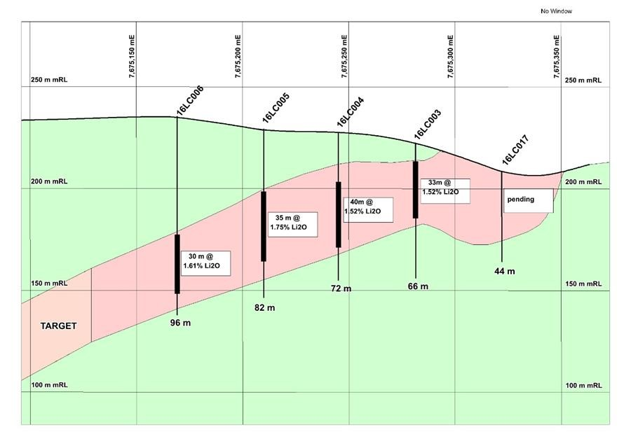 Figure 3: Cross-section (699750E) showing results from first pass drilling at Lynas Find, with pegmatite in pink