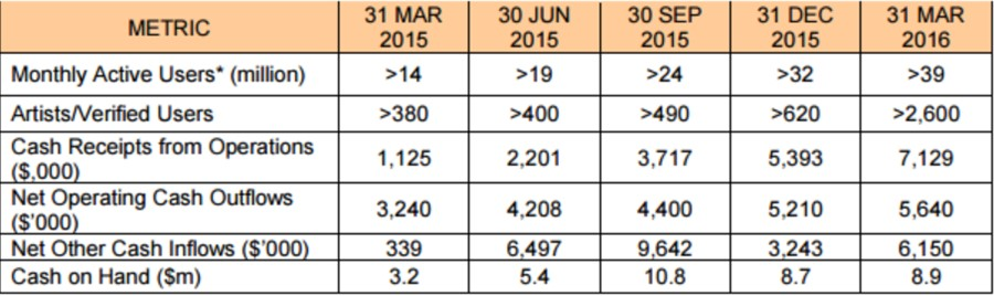 * Consistent with industry practice, Monthly Active Users (MAU) are independently provided by Google Analytics and are a consolidation of the Company's traffic from web, mobile web, feature phones, Android and iPhone client usage for migme, Sold, LoveByte and alivenotdead. For the 31 March 2016 quarter, the MAU is also inclusive of traffic from the newly acquired Hipwee business.