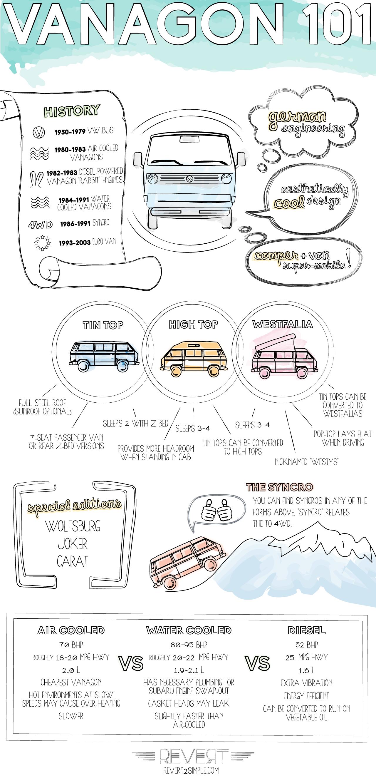 Vanagon Infographic