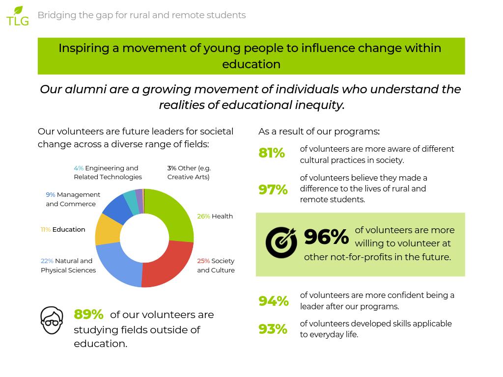 tlg-impact-report-2018-08.png