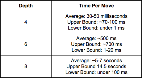 The time it takes per move at different depths for Alpha-beta.