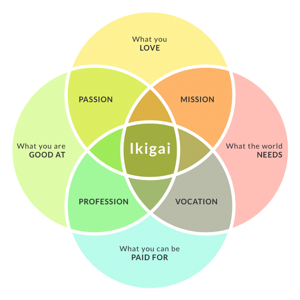 Ikigai is the intersection of four criteria: what we love, are good at, can be paid for, and what the world needs
