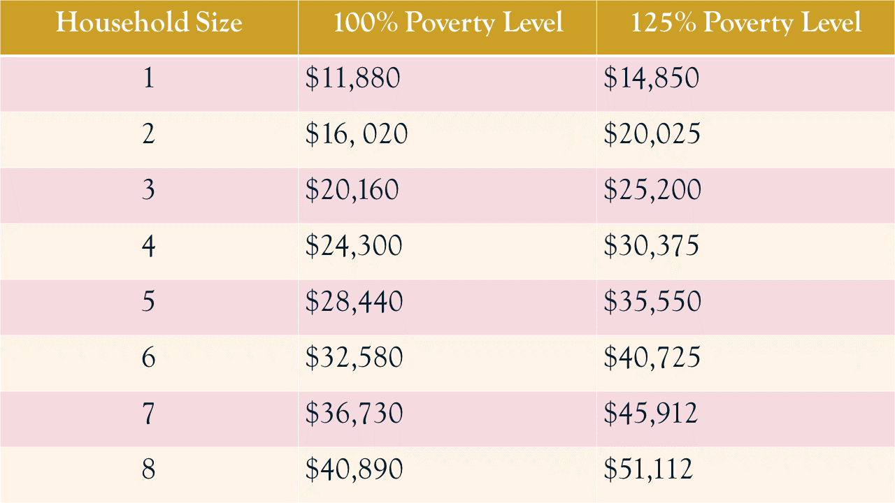 2017 Poverty Level Income Chart