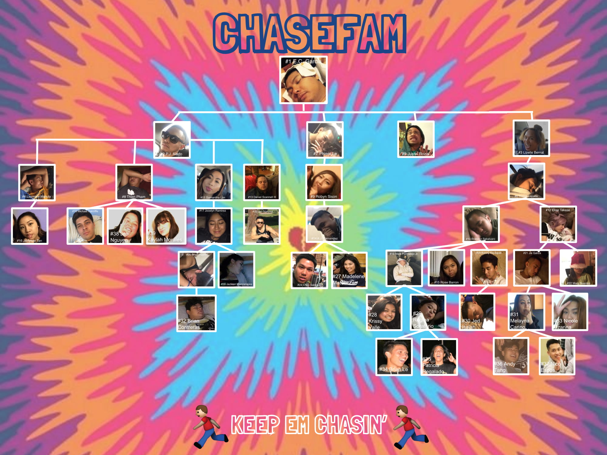 ChaseFam tree pt 2-1.jpg