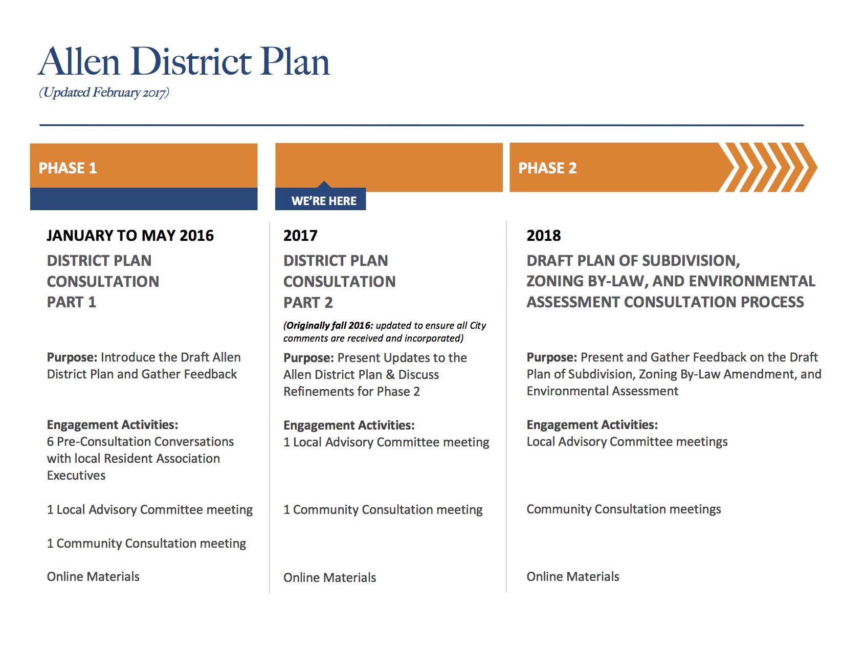 High-Level Process Overview - Allen District Plan