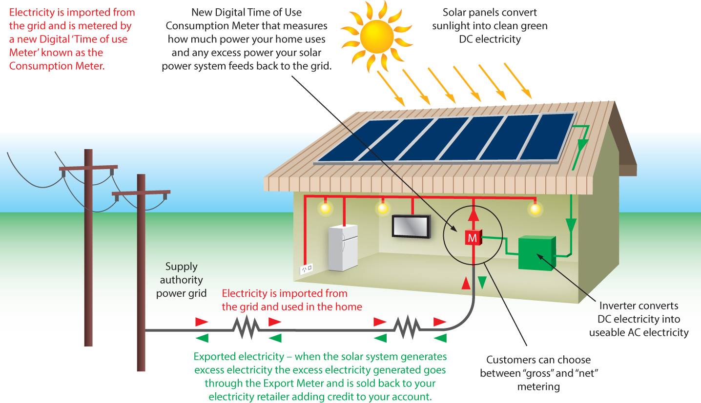 Solar Array & Utility Interconnection.jpg