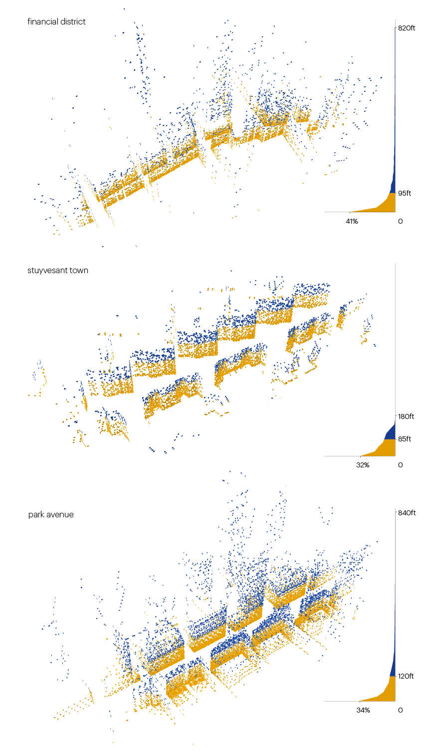 Fig 3 - New York City streets analysis