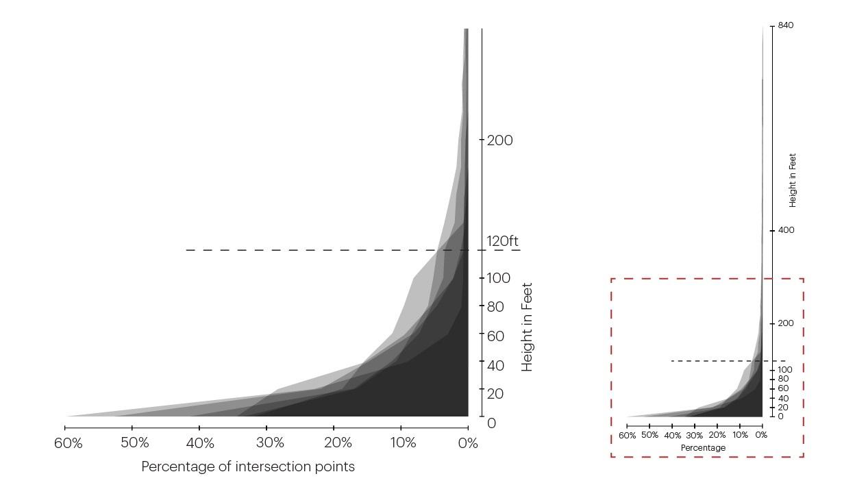 Fig 7 - Analysis Graphs