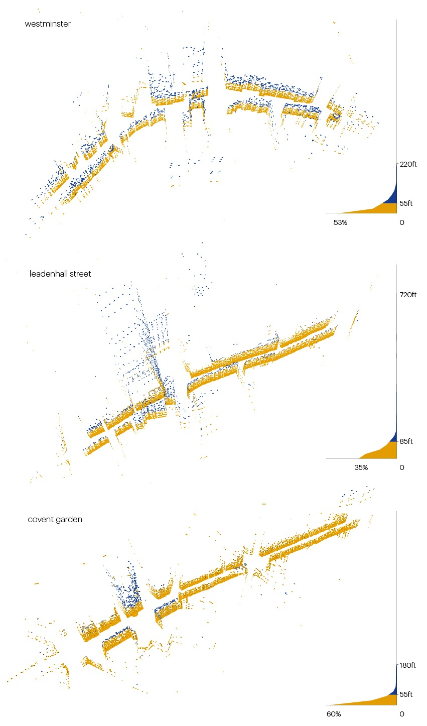 Fig 5 - London streets analysis