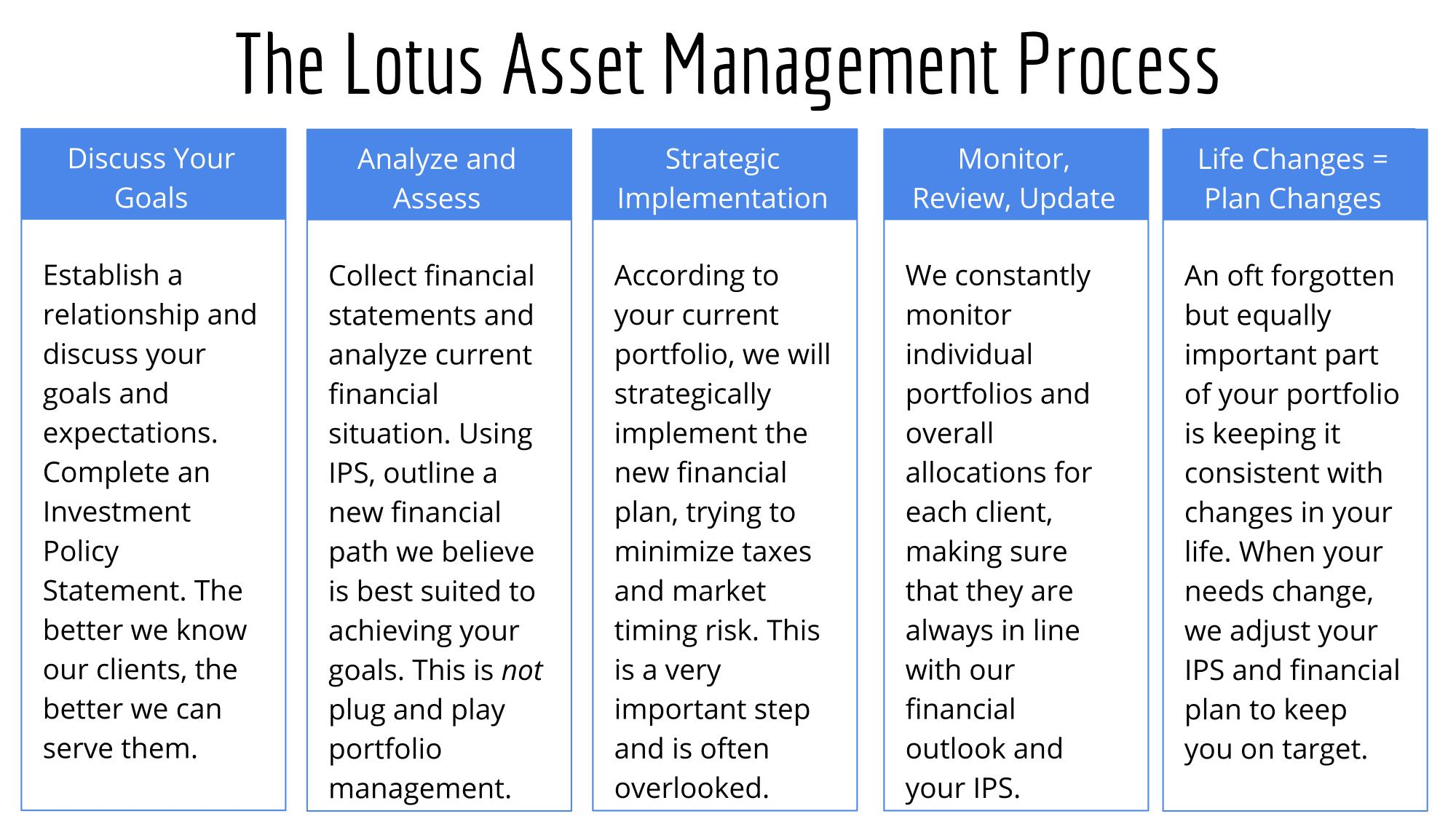 The Lotus Asset Management Process