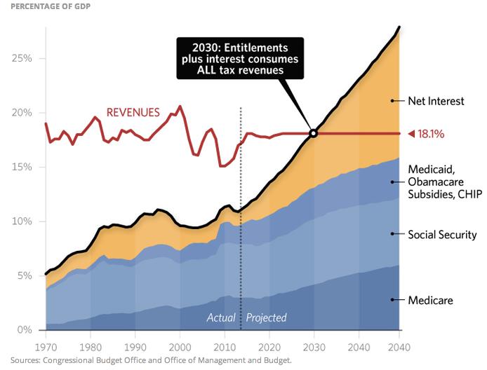 US Tax Revenues vs Expenses.png