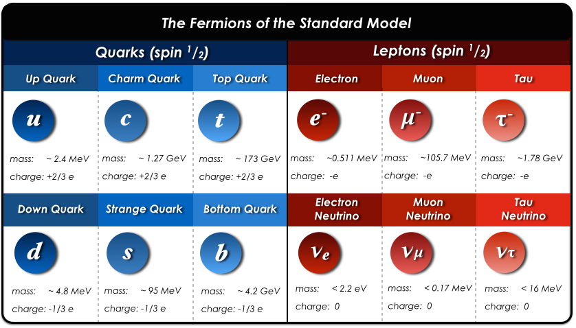 The Fermions of the Standard Model of Particle Physics