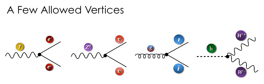 A few examples of allowed Standard Model vertices.