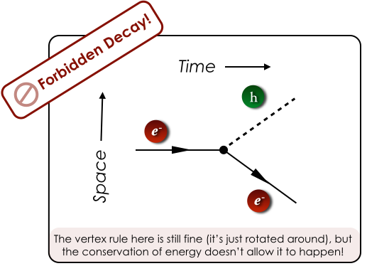 A forbidden process in which a free energetic electron radiates a Higgs boson.