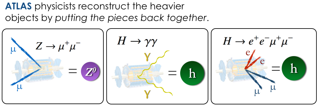 A cartoon depicting the reconstruction of heavier particles via the signals left by their decay products in the ATLAS detector.