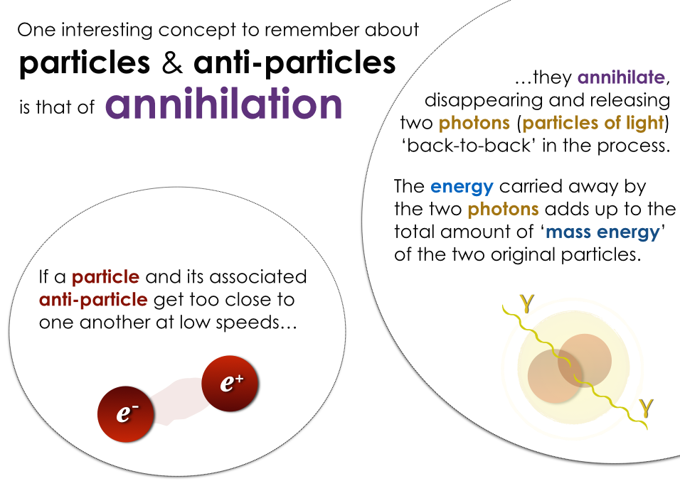 The annihilation of particles and anti-particles.