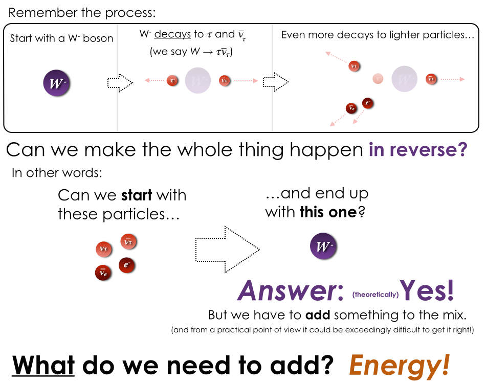 Running the same process we looked at earlier is at least theoretically possible if we add energy to the mix.