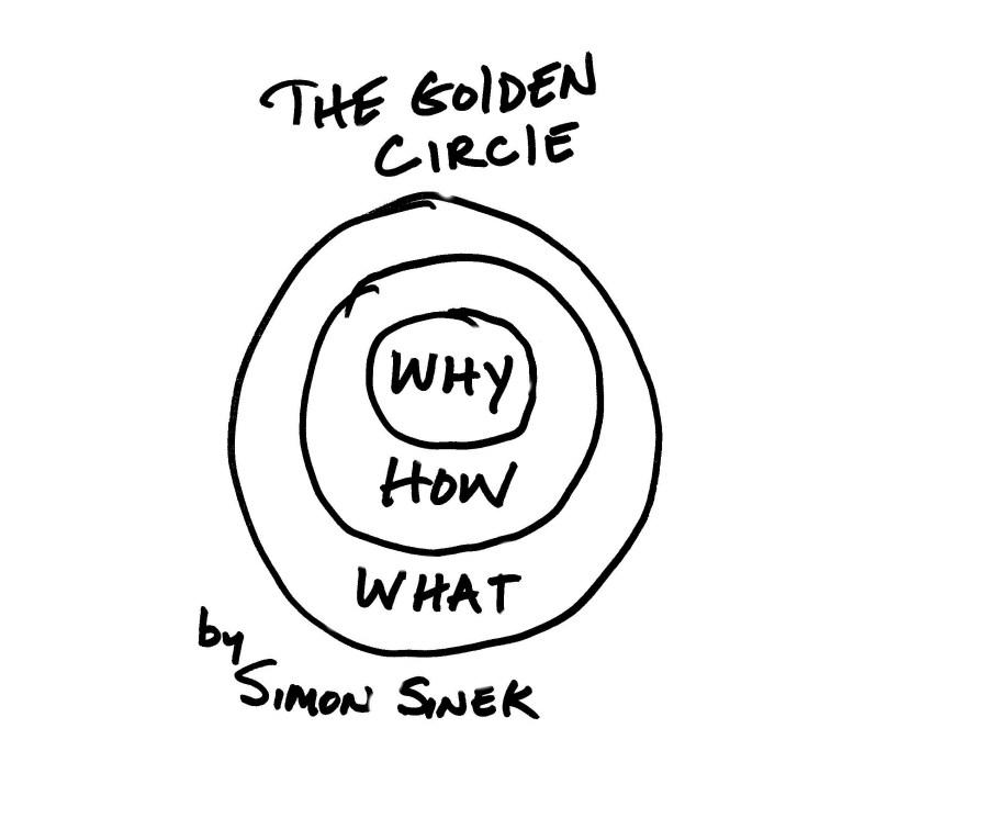 Simon Sinek - The Golden Circle