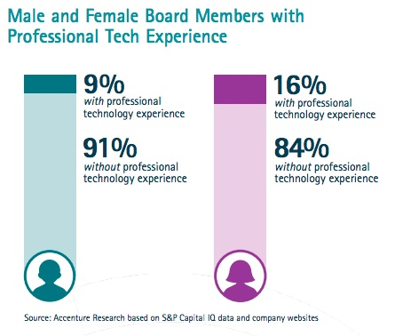 Accenture 2016:  TECH EXPERIENCE: Women's stepping stone to the corporate boardroom?