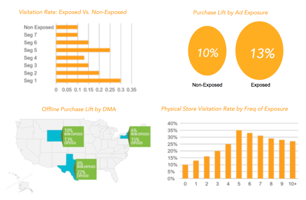 Here is an examples of an Attribution & Insights Reports, showing purchase lift, web traffic, offline purchase lift, and in-store visits