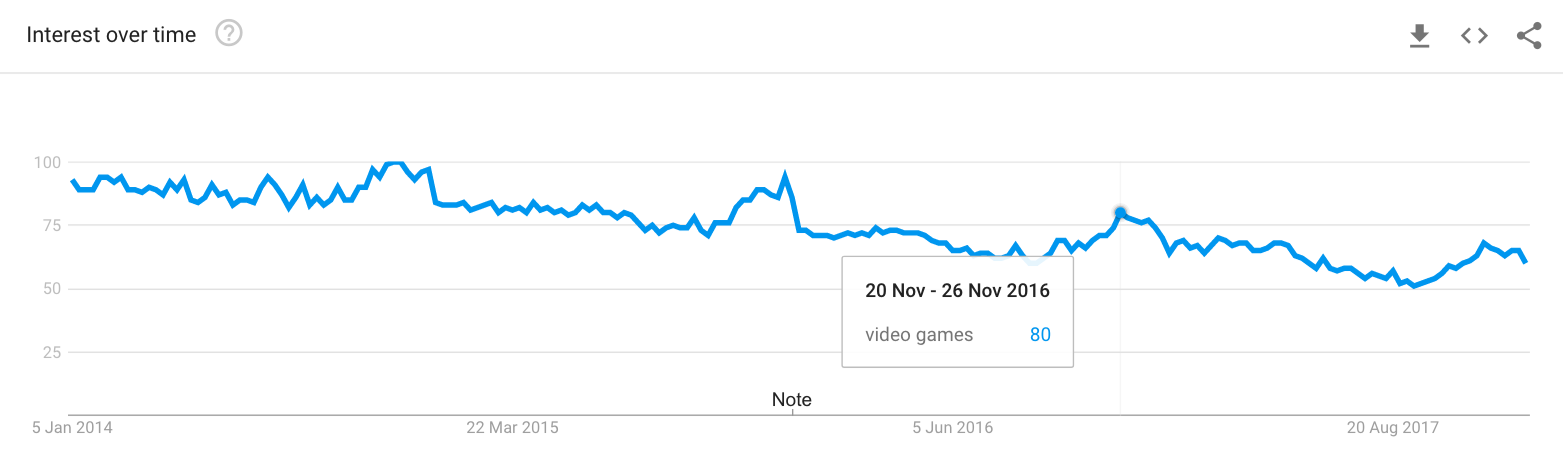 """Google Trends: """"Video games"""" searches peak in the holiday season"""