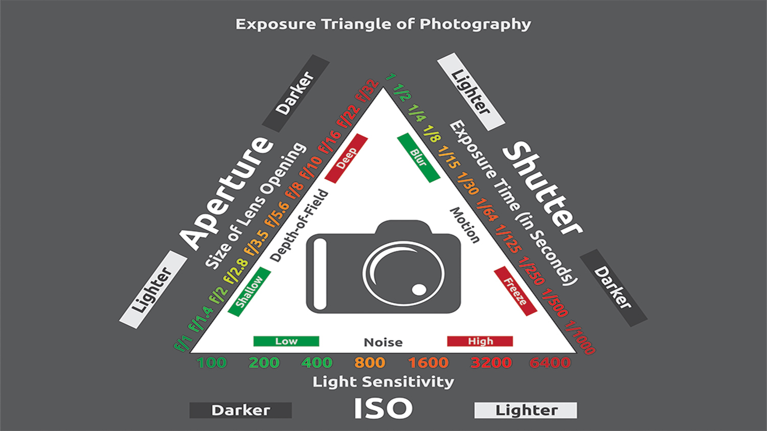 Photography Exposure Triangle Diagram