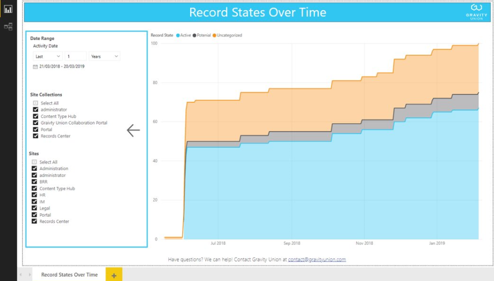 Record State Over Time Report