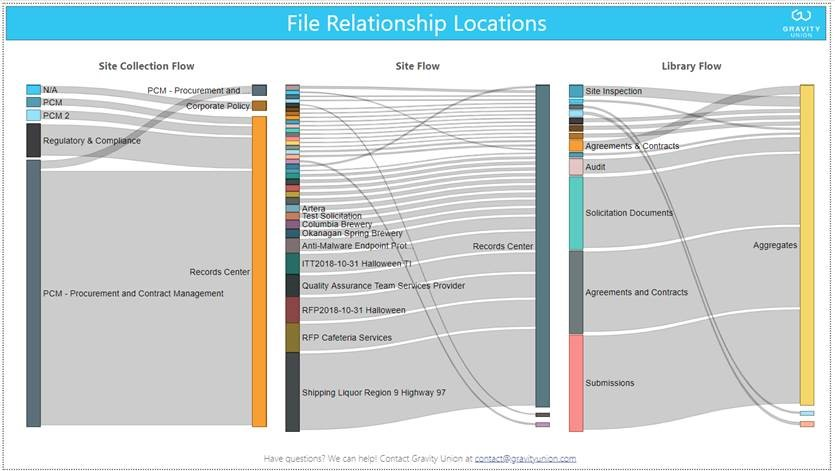 File RElationship locations