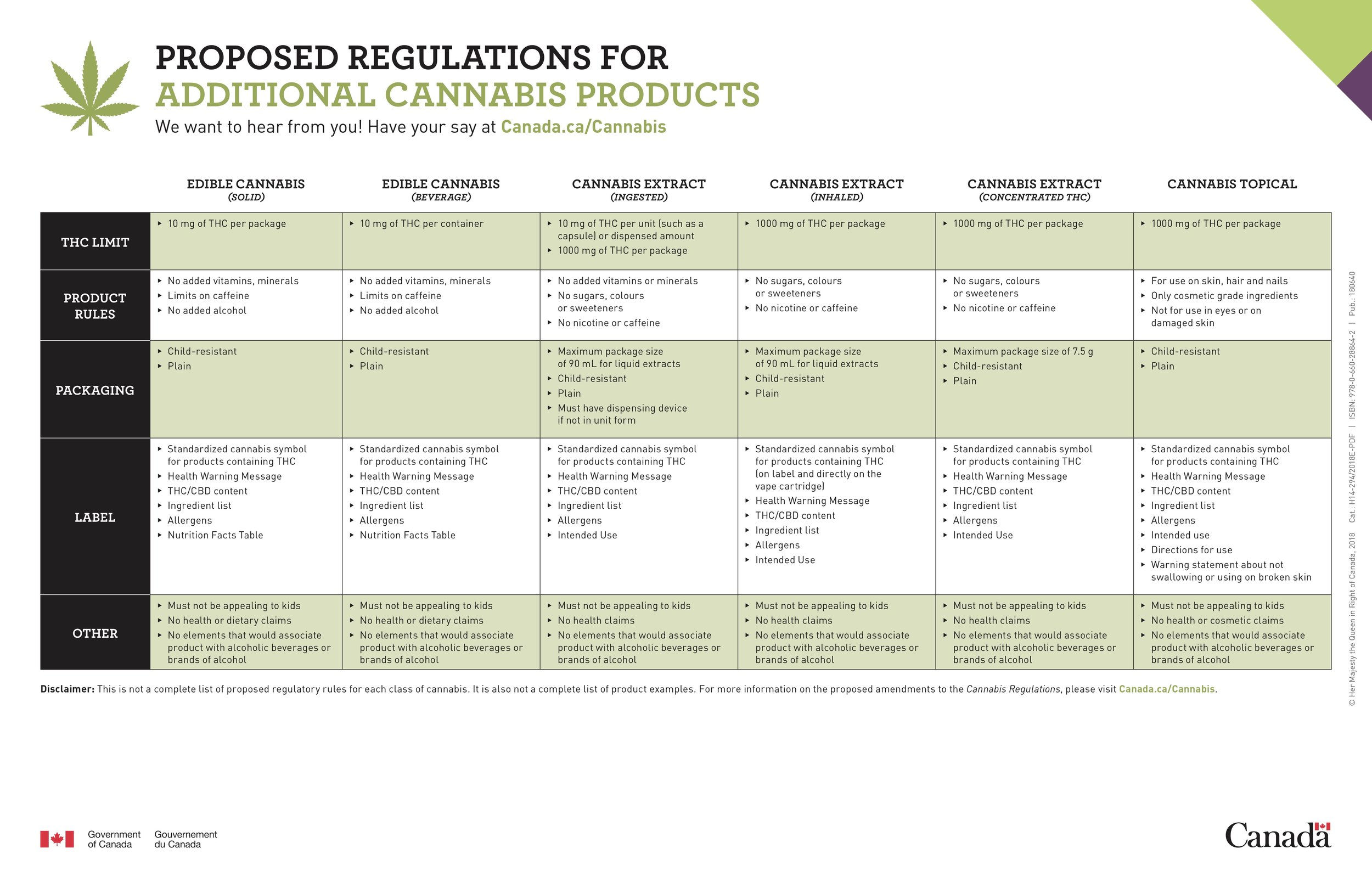 The Proposed Regulations for Cannabis Edibles via Health Canada