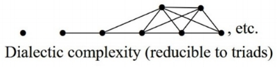 Dialectic Complexity reducible to triads.jpg